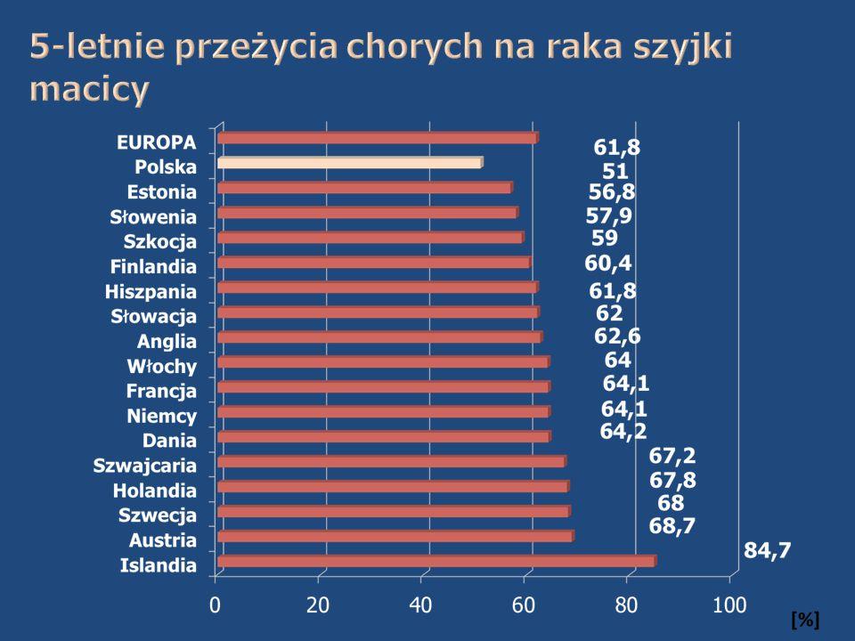 W Polsce skrining jest programowy, populacyjny i zorganizowany  skrining programowy – oparty na prawnie uregulowanych zasadach oraz finansowany ze środków publicznych  skrining populacyjny – gdy określona docelowa grupa na danym obszarze w każdej rundzie skriningu jest identyfikowana i imiennie zapraszana na badania (profilaktyka czynna)  skrining zorganizowany – to skrining, który posiada struktury koordynujące na krajowym i regionalnym poziomie, ma system monitorowania wszystkich etapów badań przesiewowych raportowania wyników oraz określa wytyczne postępowania w przypadku nieprawidłowej cytologii