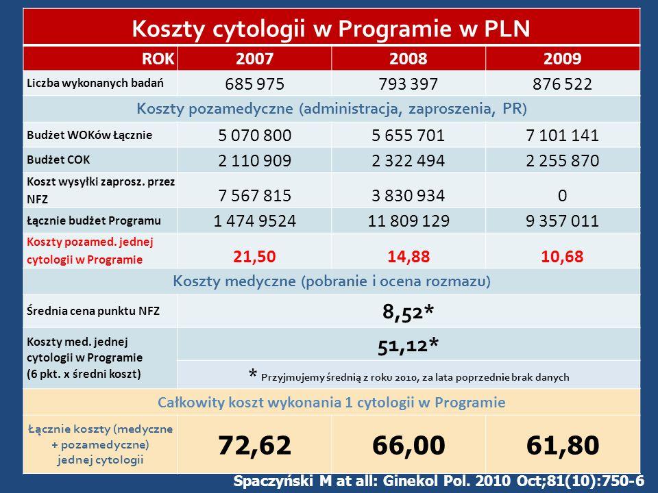Koszty cytologii w Programie w PLN ROK200720082009 Liczba wykonanych badań 685 975793 397876 522 Koszty pozamedyczne (administracja, zaproszenia, PR)