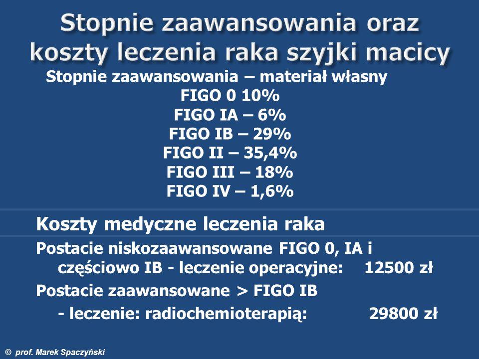 Stopnie zaawansowania – materiał własny FIGO 0 10% FIGO IA – 6% FIGO IB – 29% FIGO II – 35,4% FIGO III – 18% FIGO IV – 1,6% Koszty medyczne leczenia r