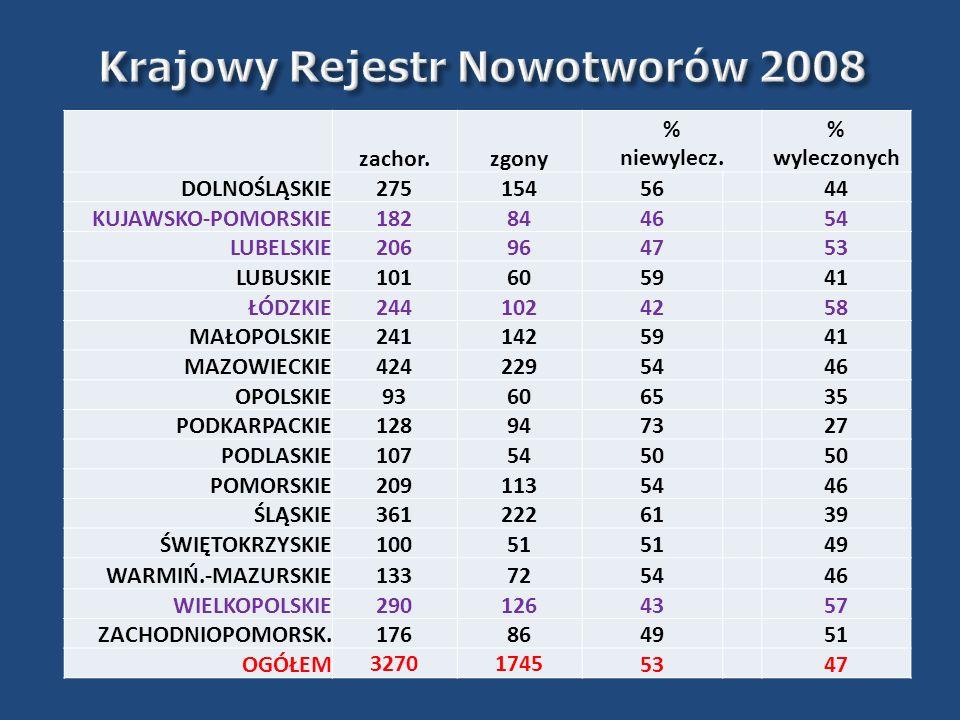 Populacja 24% 27% Zgłaszalność Spaczyński et al: Ginekol Pol. 2010 Sep;81(9):655-63.