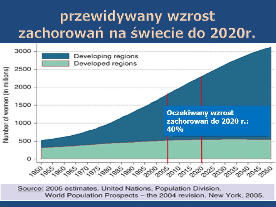 Oczekiwany wzrost zachorowań do 2020 r.: 40%