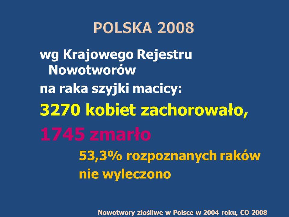 wg Krajowego Rejestru Nowotworów na raka szyjki macicy: 3270 kobiet zachorowało, 1745 zmarło 53,3% rozpoznanych raków nie wyleczono Nowotwory złośliwe