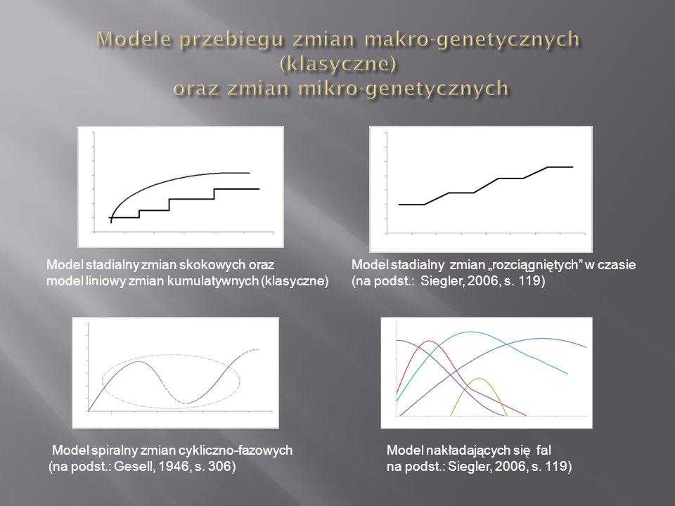 Model nakładających się fal na podst.: Siegler, 2006, s.