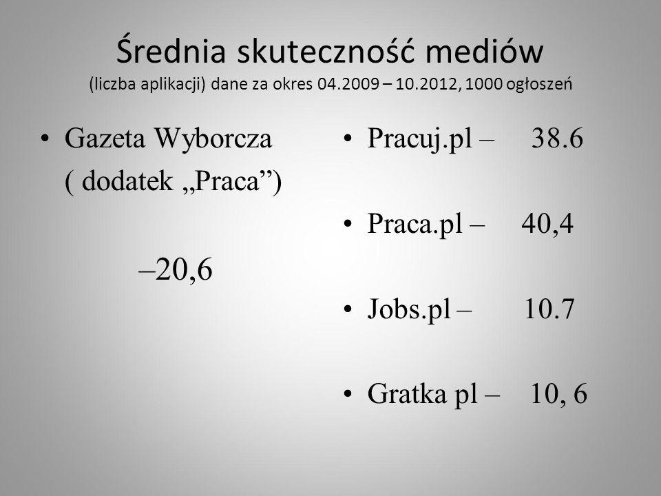 """Średnia skuteczność mediów (liczba aplikacji) dane za okres 04.2009 – 10.2012, 1000 ogłoszeń Gazeta Wyborcza ( dodatek """"Praca"""") –20,6 Pracuj.pl – 38.6"""