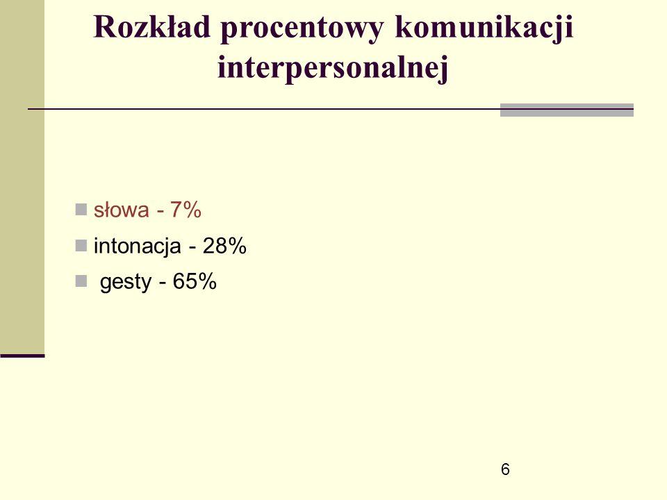 6 Rozkład procentowy komunikacji interpersonalnej słowa - 7% intonacja - 28% gesty - 65%