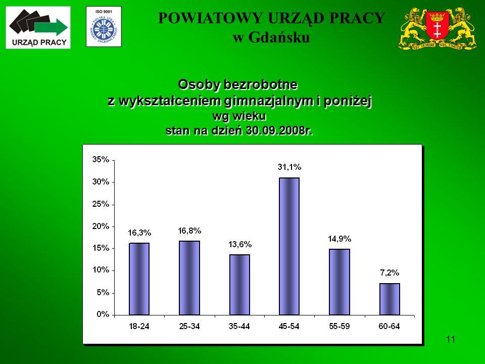 POWIATOWY URZĄD PRACY w Gdańsku 11 Osoby bezrobotne z wykształceniem gimnazjalnym i poniżej wg wieku stan na dzień 30.09.2008r.