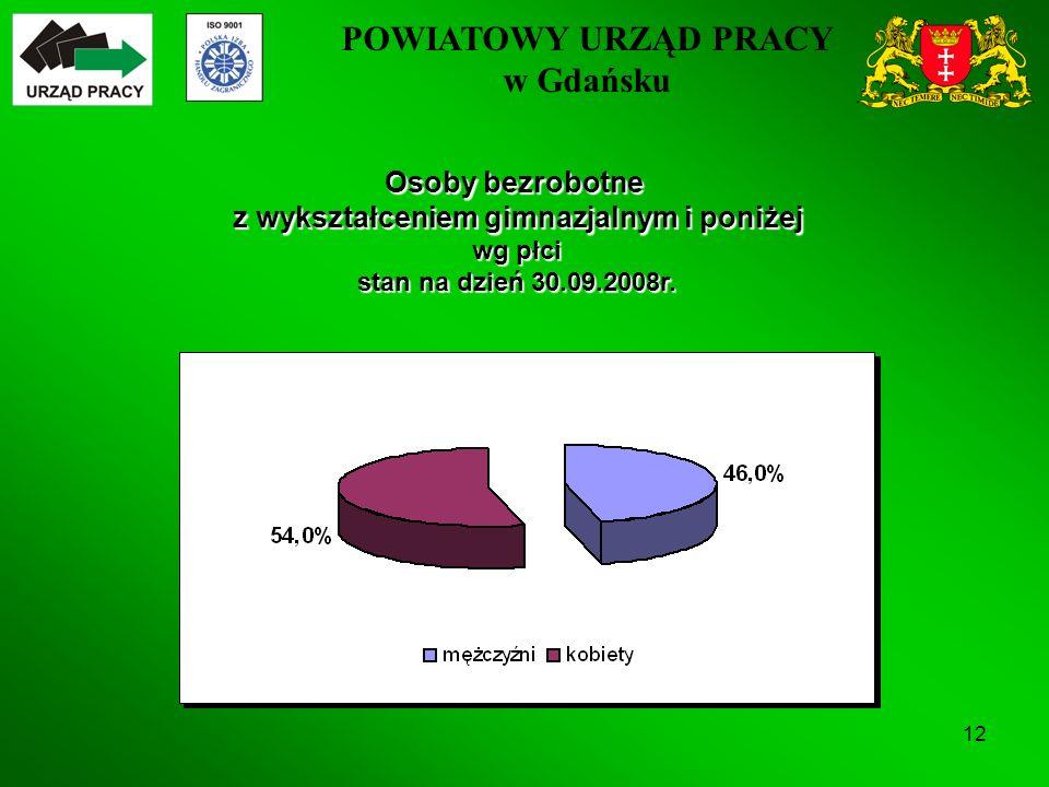 POWIATOWY URZĄD PRACY w Gdańsku 12 Osoby bezrobotne z wykształceniem gimnazjalnym i poniżej wg płci stan na dzień 30.09.2008r.