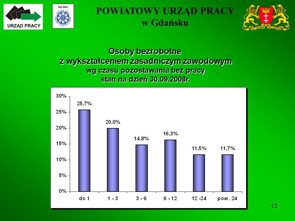 POWIATOWY URZĄD PRACY w Gdańsku 13 Osoby bezrobotne z wykształceniem zasadniczym zawodowym wg czasu pozostawania bez pracy stan na dzień 30.09.2008r.