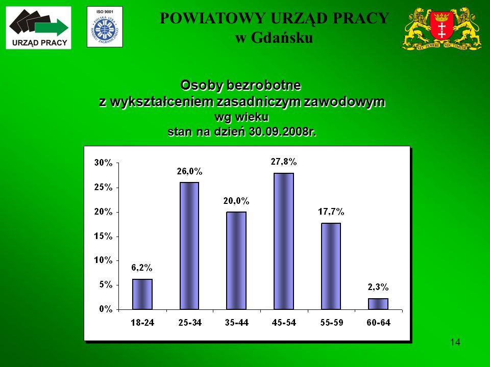 POWIATOWY URZĄD PRACY w Gdańsku 14 Osoby bezrobotne z wykształceniem zasadniczym zawodowym wg wieku stan na dzień 30.09.2008r.