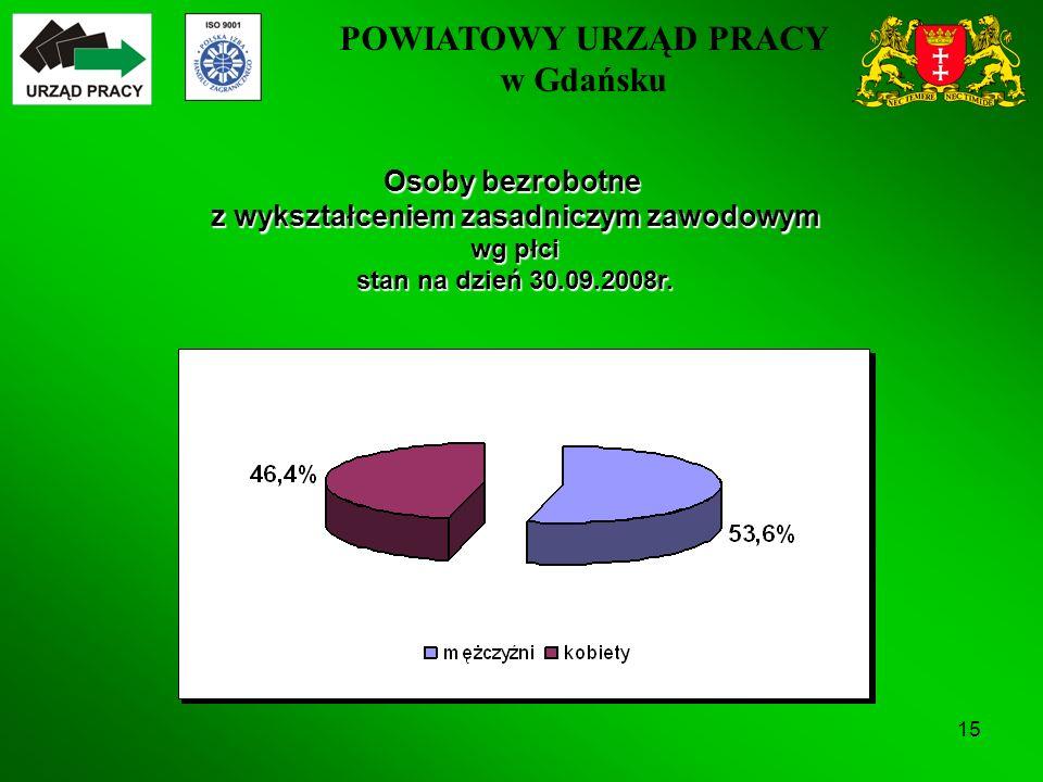 POWIATOWY URZĄD PRACY w Gdańsku 15 Osoby bezrobotne z wykształceniem zasadniczym zawodowym wg płci stan na dzień 30.09.2008r.