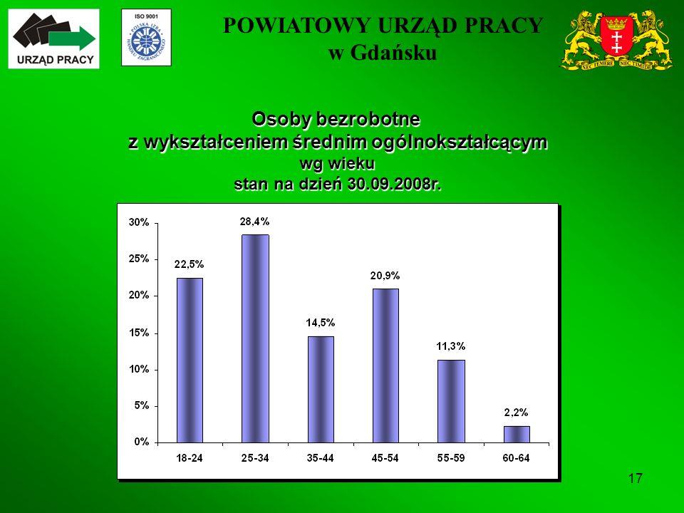 POWIATOWY URZĄD PRACY w Gdańsku 17 Osoby bezrobotne z wykształceniem średnim ogólnokształcącym wg wieku stan na dzień 30.09.2008r.