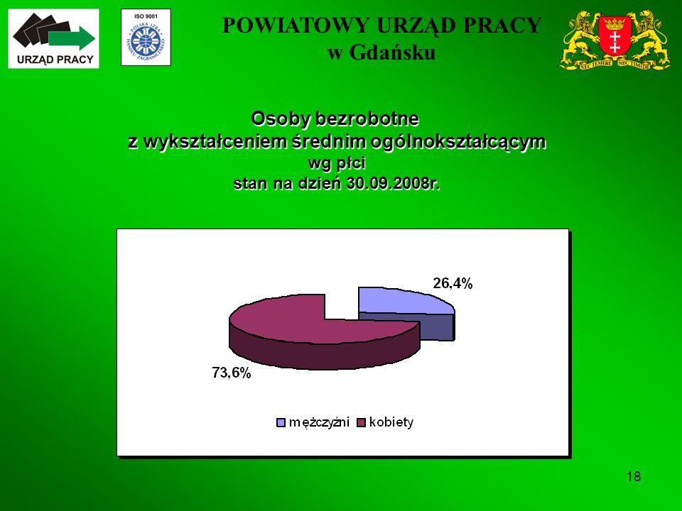 POWIATOWY URZĄD PRACY w Gdańsku 18 Osoby bezrobotne z wykształceniem średnim ogólnokształcącym wg płci stan na dzień 30.09.2008r.