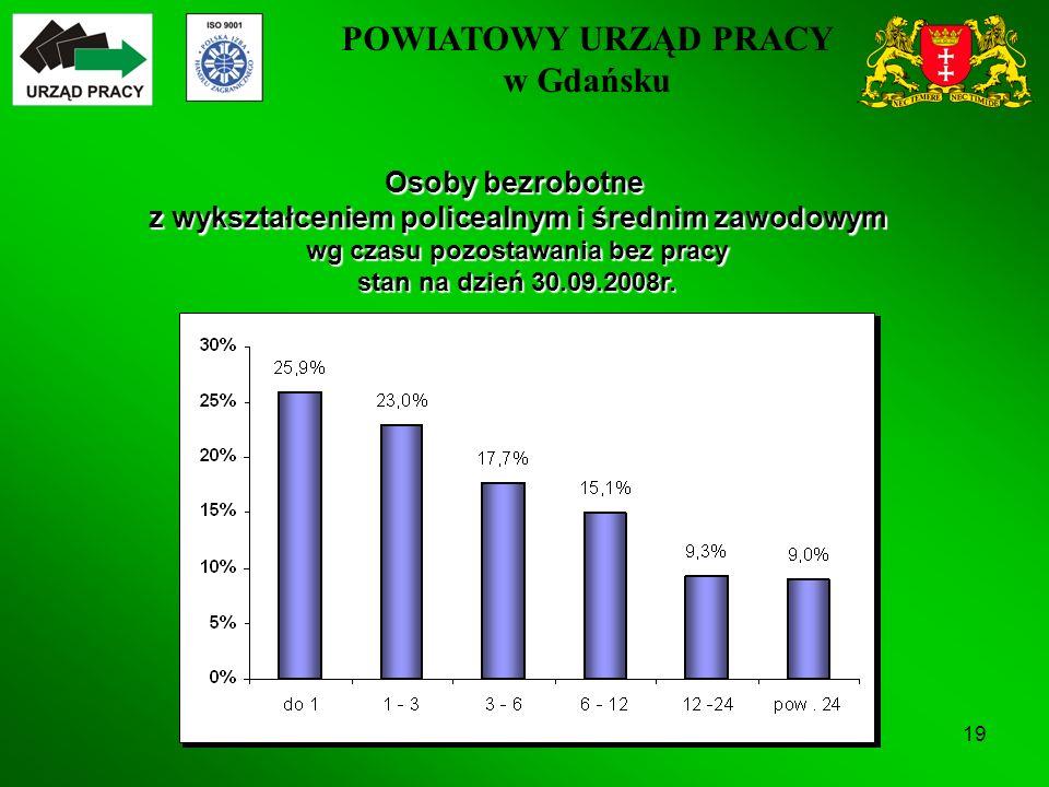 POWIATOWY URZĄD PRACY w Gdańsku 19 Osoby bezrobotne z wykształceniem policealnym i średnim zawodowym wg czasu pozostawania bez pracy stan na dzień 30.09.2008r.