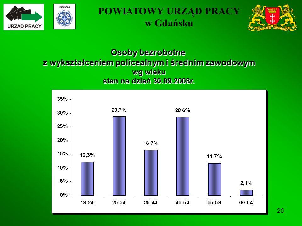 POWIATOWY URZĄD PRACY w Gdańsku 20 Osoby bezrobotne z wykształceniem policealnym i średnim zawodowym wg wieku stan na dzień 30.09.2008r.
