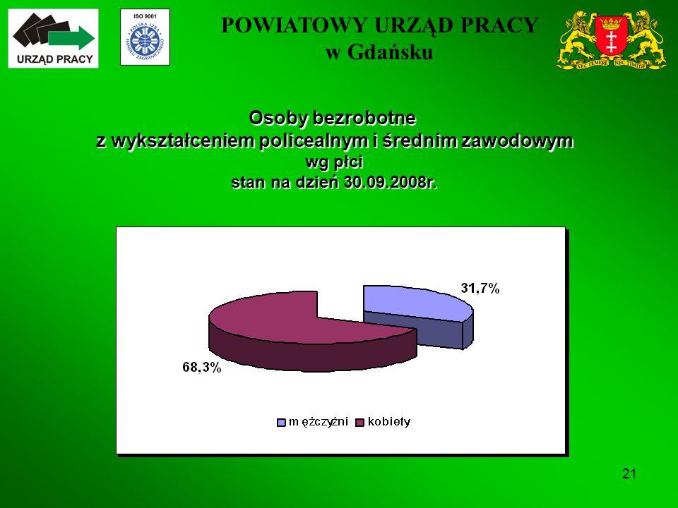 POWIATOWY URZĄD PRACY w Gdańsku 21 Osoby bezrobotne z wykształceniem policealnym i średnim zawodowym wg płci stan na dzień 30.09.2008r.