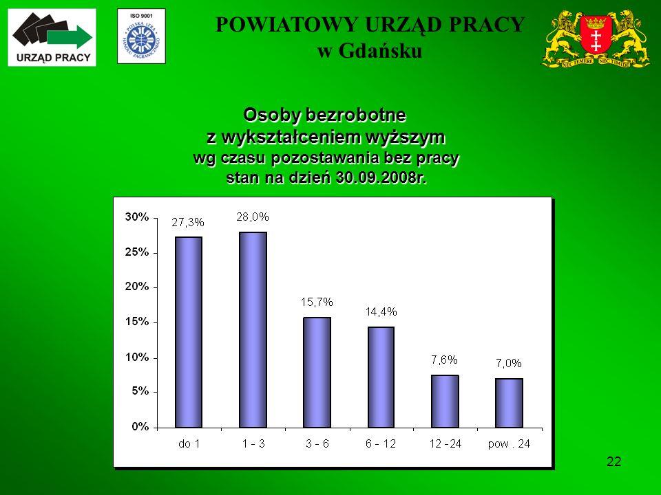 POWIATOWY URZĄD PRACY w Gdańsku 22 Osoby bezrobotne z wykształceniem wyższym wg czasu pozostawania bez pracy stan na dzień 30.09.2008r.