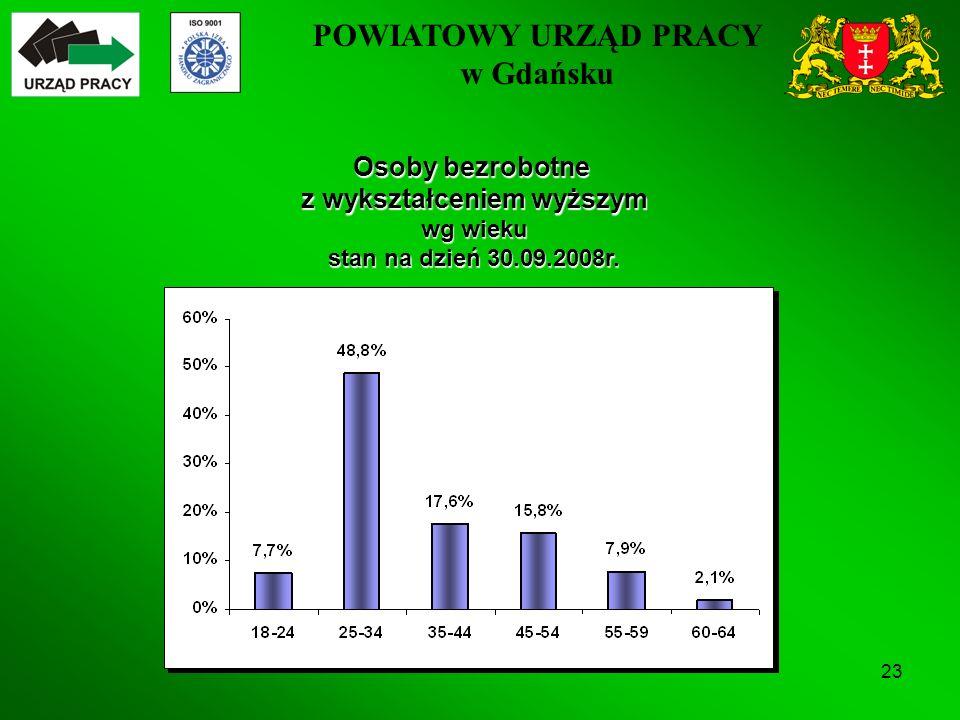 POWIATOWY URZĄD PRACY w Gdańsku 23 Osoby bezrobotne z wykształceniem wyższym wg wieku stan na dzień 30.09.2008r.