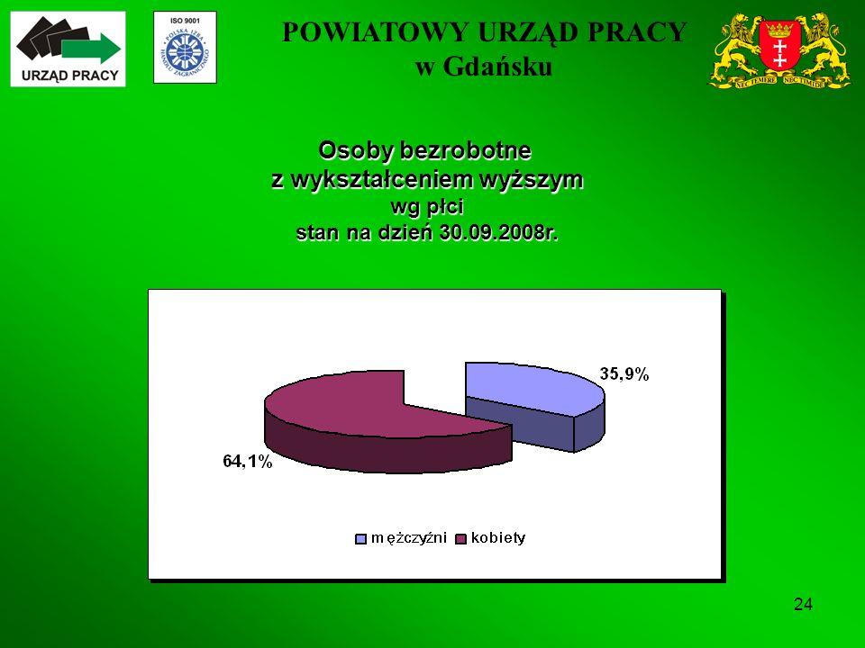 POWIATOWY URZĄD PRACY w Gdańsku 24 Osoby bezrobotne z wykształceniem wyższym wg płci stan na dzień 30.09.2008r.