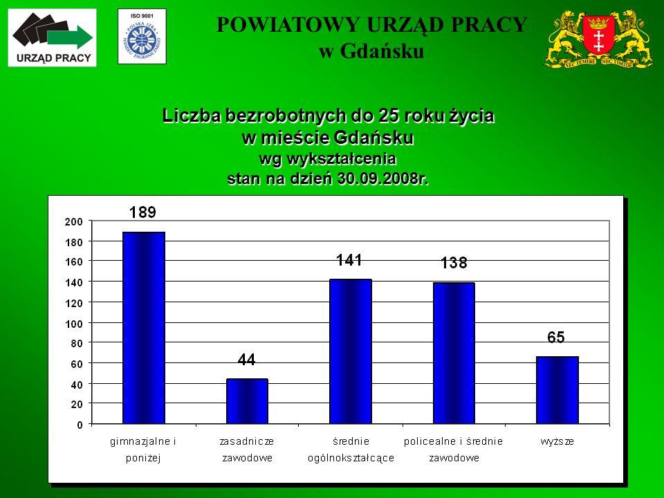 POWIATOWY URZĄD PRACY w Gdańsku 25 Liczba bezrobotnych do 25 roku życia w mieście Gdańsku wg wykształcenia stan na dzień 30.09.2008r.