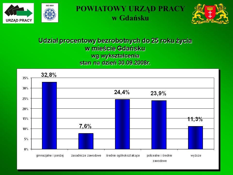 POWIATOWY URZĄD PRACY w Gdańsku 26 Udział procentowy bezrobotnych do 25 roku życia w mieście Gdańsku wg wykształcenia stan na dzień 30.09.2008r.