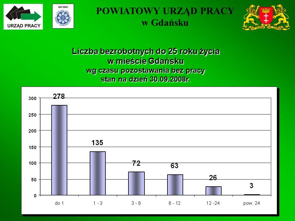 POWIATOWY URZĄD PRACY w Gdańsku 27 Liczba bezrobotnych do 25 roku życia w mieście Gdańsku wg czasu pozostawania bez pracy stan na dzień 30.09.2008r.