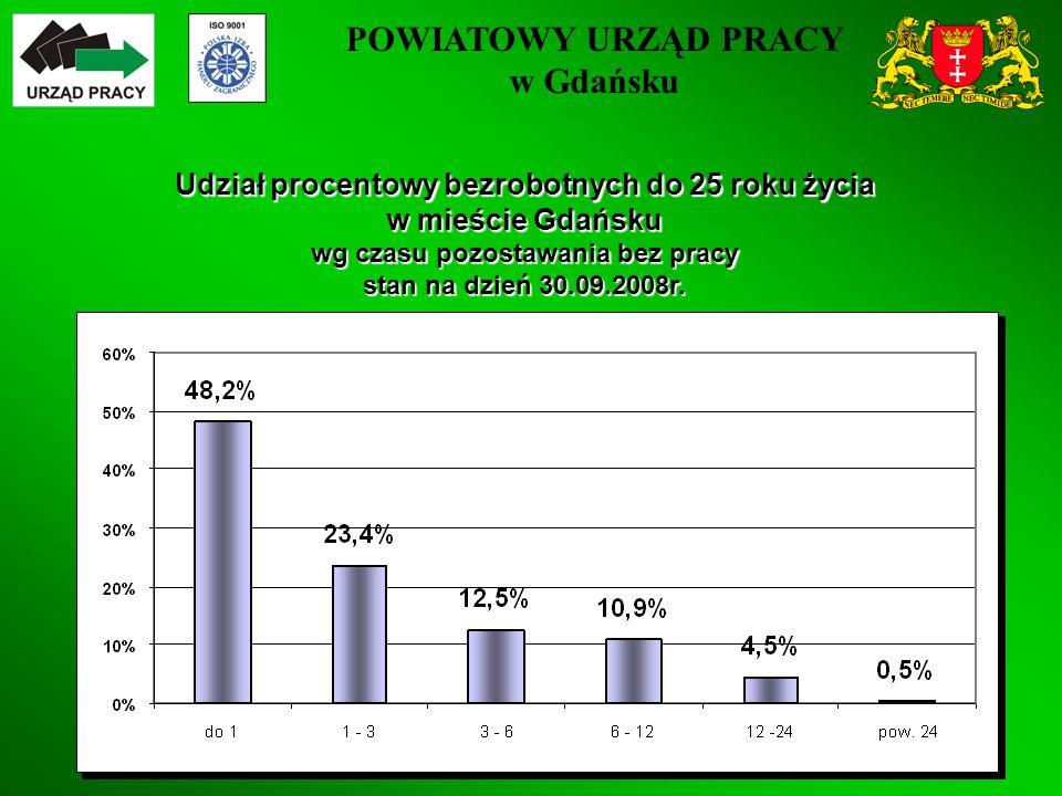 POWIATOWY URZĄD PRACY w Gdańsku 28 Udział procentowy bezrobotnych do 25 roku życia w mieście Gdańsku wg czasu pozostawania bez pracy stan na dzień 30.09.2008r.