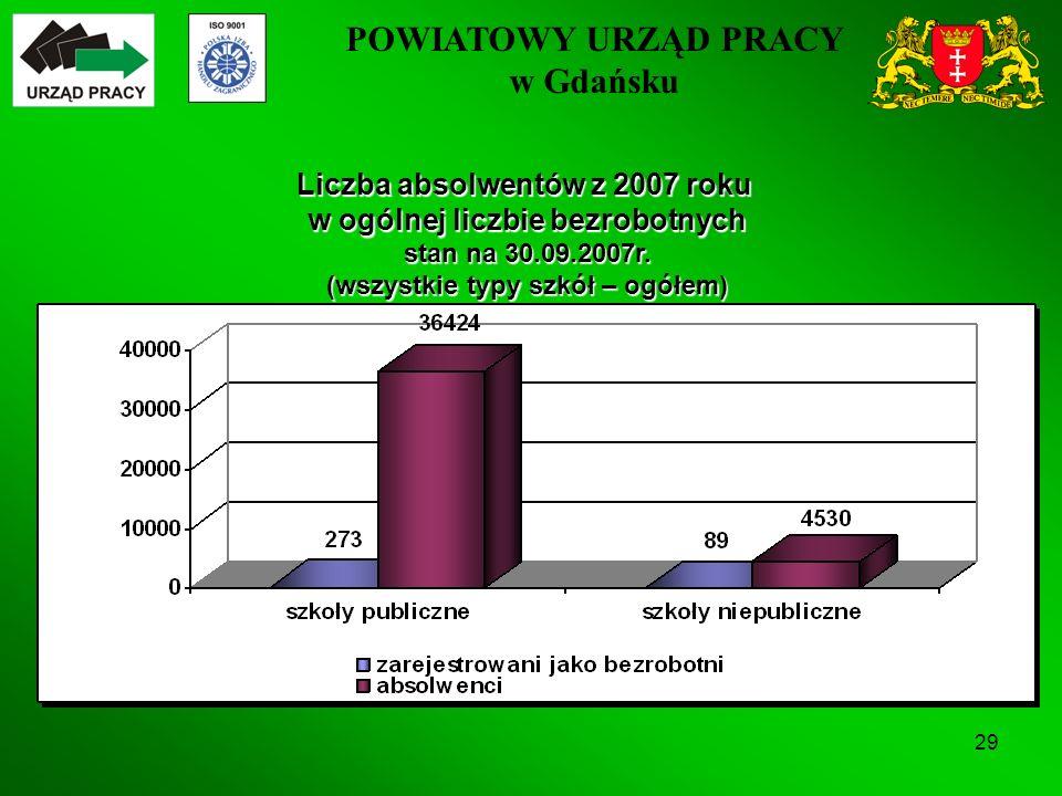 POWIATOWY URZĄD PRACY w Gdańsku 29 Liczba absolwentów z 2007 roku w ogólnej liczbie bezrobotnych stan na 30.09.2007r.