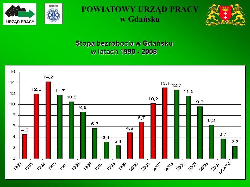 POWIATOWY URZĄD PRACY w Gdańsku 3 Stopa bezrobocia w Gdańsku w latach 1990 - 2008