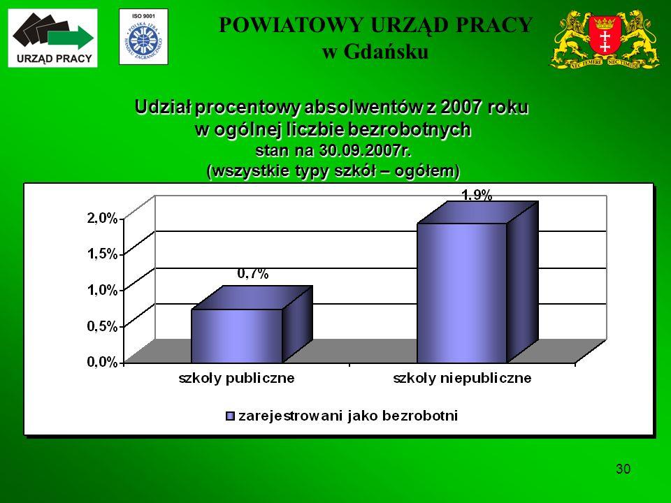 POWIATOWY URZĄD PRACY w Gdańsku 30 Udział procentowy absolwentów z 2007 roku w ogólnej liczbie bezrobotnych stan na 30.09.2007r.