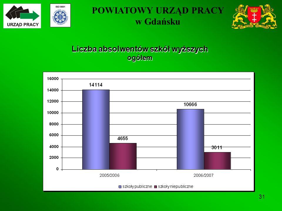 POWIATOWY URZĄD PRACY w Gdańsku 31 Liczba absolwentów szkół wyższych ogółem