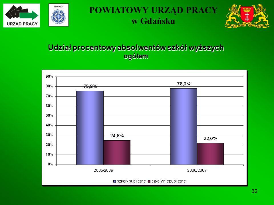 POWIATOWY URZĄD PRACY w Gdańsku 32 Udział procentowy absolwentów szkół wyższych ogółem