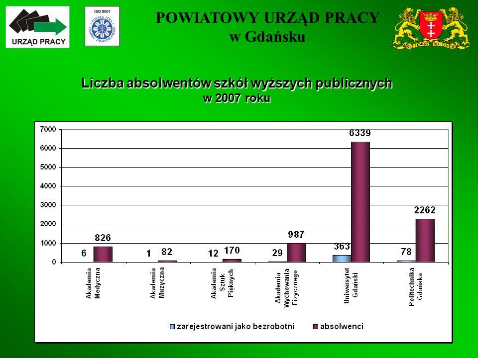 POWIATOWY URZĄD PRACY w Gdańsku 33 Liczba absolwentów szkół wyższych publicznych w 2007 roku