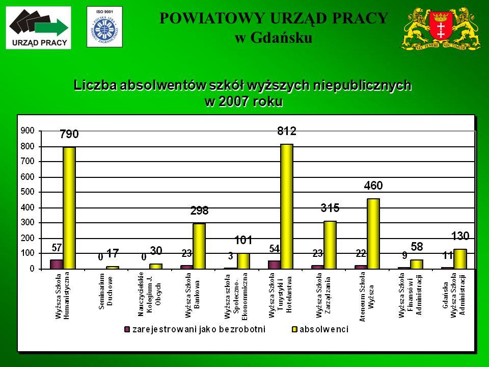 POWIATOWY URZĄD PRACY w Gdańsku 35 Liczba absolwentów szkół wyższych niepublicznych w 2007 roku