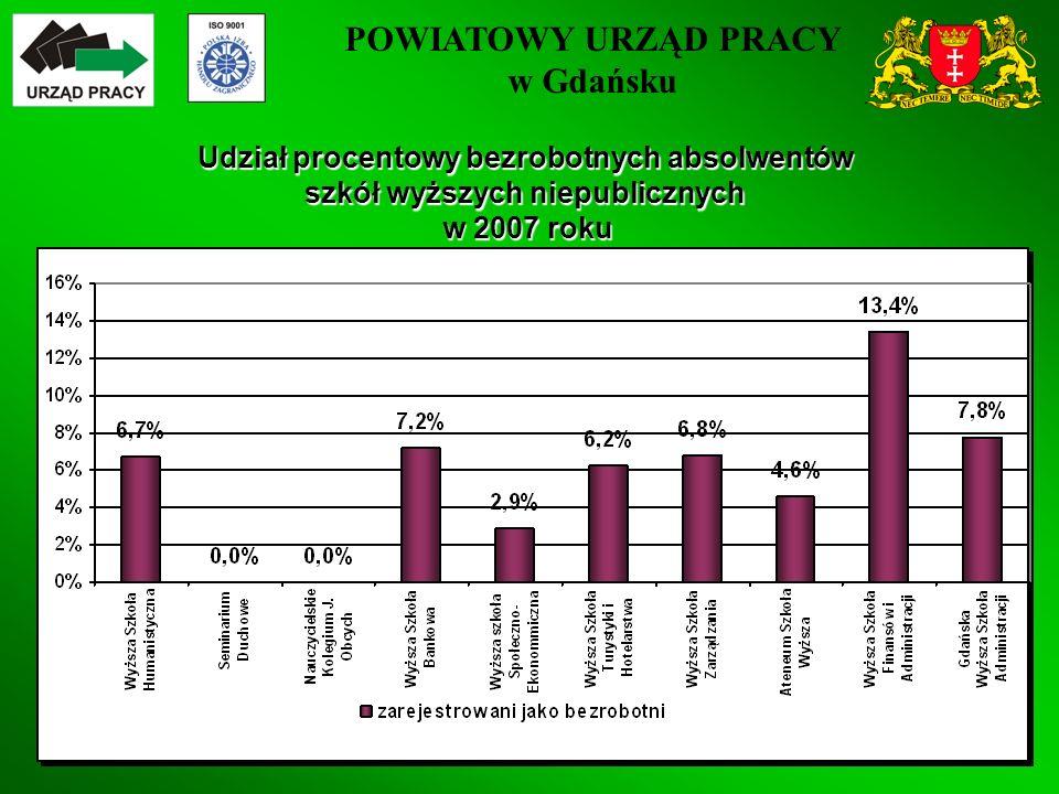 POWIATOWY URZĄD PRACY w Gdańsku 36 Udział procentowy bezrobotnych absolwentów szkół wyższych niepublicznych w 2007 roku