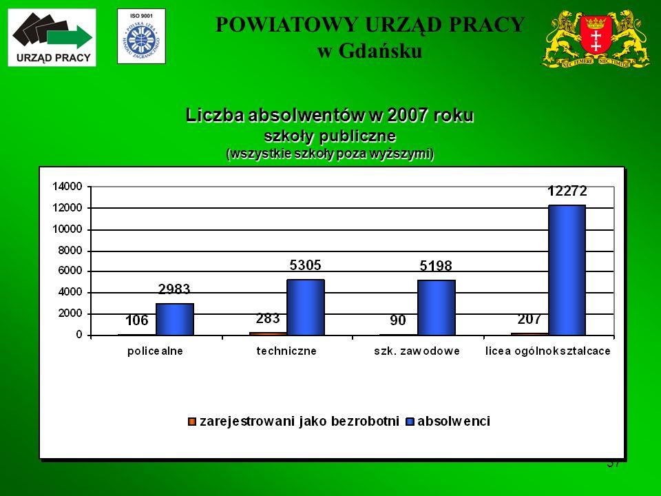 POWIATOWY URZĄD PRACY w Gdańsku 37 Liczba absolwentów w 2007 roku szkoły publiczne (wszystkie szkoły poza wyższymi)