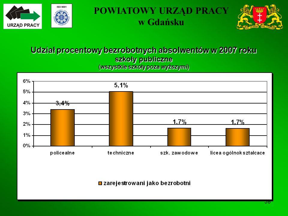 POWIATOWY URZĄD PRACY w Gdańsku 38 Udział procentowy bezrobotnych absolwentów w 2007 roku szkoły publiczne (wszystkie szkoły poza wyższymi)