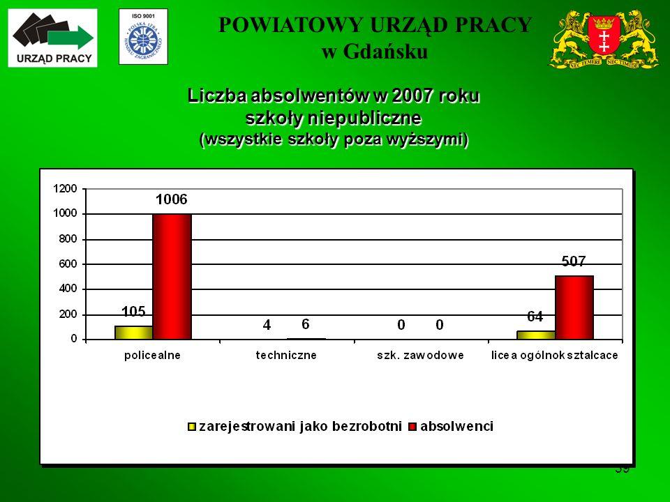 POWIATOWY URZĄD PRACY w Gdańsku 39 Liczba absolwentów w 2007 roku szkoły niepubliczne (wszystkie szkoły poza wyższymi)