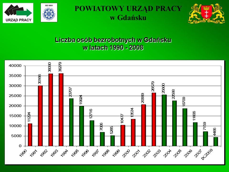 POWIATOWY URZĄD PRACY w Gdańsku 4 Liczba osób bezrobotnych w Gdańsku w latach 1990 - 2008