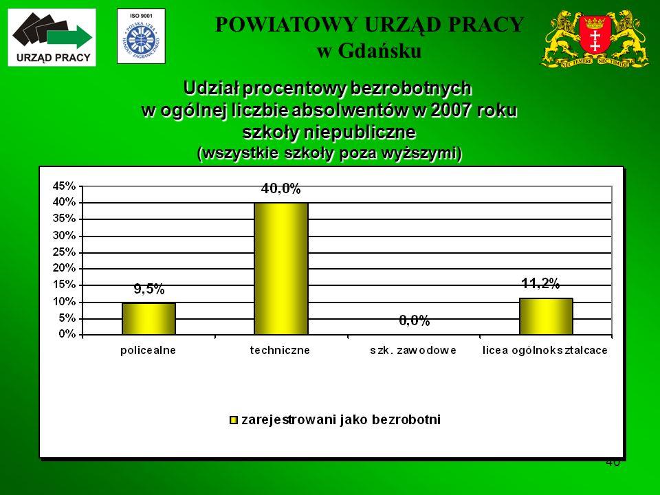 POWIATOWY URZĄD PRACY w Gdańsku 40 Udział procentowy bezrobotnych w ogólnej liczbie absolwentów w 2007 roku szkoły niepubliczne (wszystkie szkoły poza wyższymi)