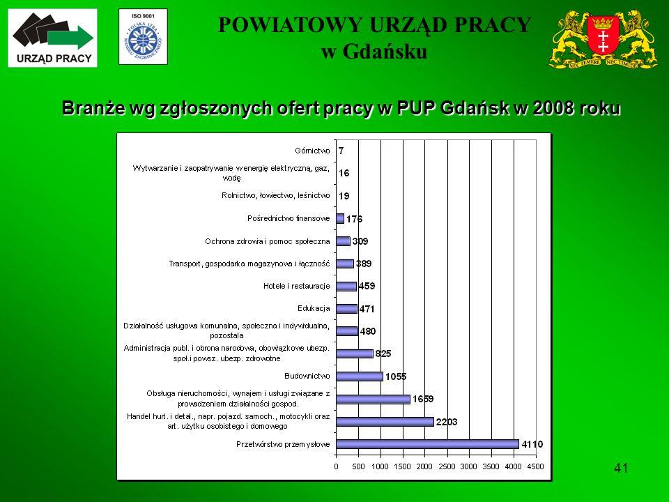 POWIATOWY URZĄD PRACY w Gdańsku 41 Branże wg zgłoszonych ofert pracy w PUP Gdańsk w 2008 roku