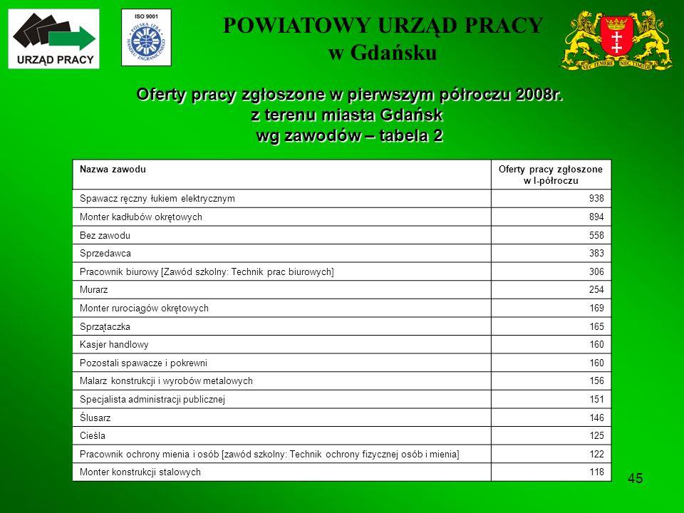 POWIATOWY URZĄD PRACY w Gdańsku 45 Oferty pracy zgłoszone w pierwszym półroczu 2008r.