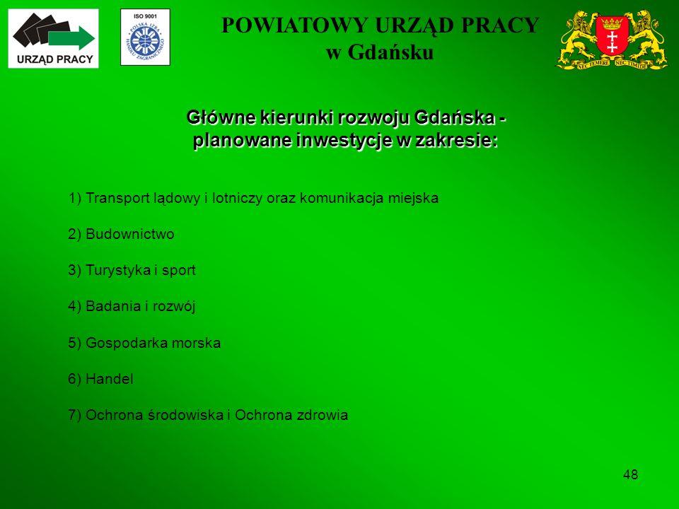 POWIATOWY URZĄD PRACY w Gdańsku 48 Główne kierunki rozwoju Gdańska - planowane inwestycje w zakresie: 1) Transport lądowy i lotniczy oraz komunikacja miejska 2) Budownictwo 3) Turystyka i sport 4) Badania i rozwój 5) Gospodarka morska 6) Handel 7) Ochrona środowiska i Ochrona zdrowia