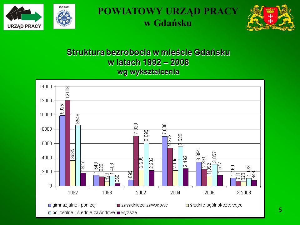 POWIATOWY URZĄD PRACY w Gdańsku 5 Struktura bezrobocia w mieście Gdańsku w latach 1992 – 2008 wg wykształcenia