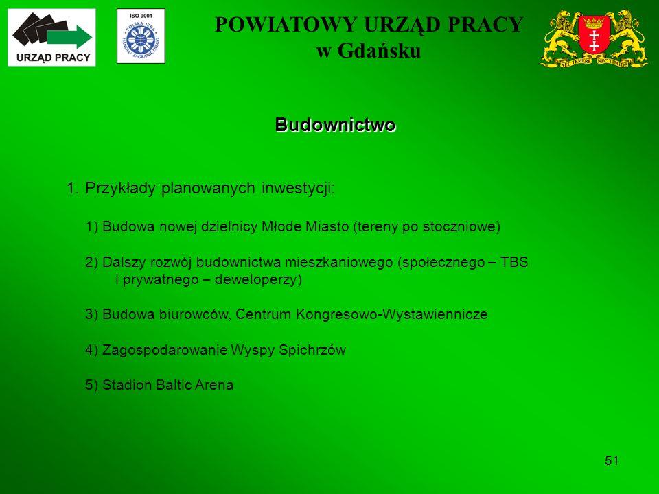 POWIATOWY URZĄD PRACY w Gdańsku 51 Budownictwo 1.Przykłady planowanych inwestycji: 1) Budowa nowej dzielnicy Młode Miasto (tereny po stoczniowe) 2) Dalszy rozwój budownictwa mieszkaniowego (społecznego – TBS i prywatnego – deweloperzy) 3) Budowa biurowców, Centrum Kongresowo-Wystawiennicze 4) Zagospodarowanie Wyspy Spichrzów 5) Stadion Baltic Arena