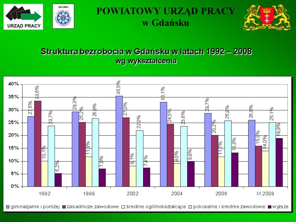 POWIATOWY URZĄD PRACY w Gdańsku 6 Struktura bezrobocia w Gdańsku w latach 1992 – 2008 wg wykształcenia