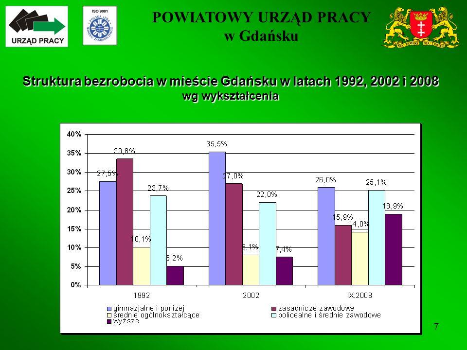 POWIATOWY URZĄD PRACY w Gdańsku 7 Struktura bezrobocia w mieście Gdańsku w latach 1992, 2002 i 2008 wg wykształcenia