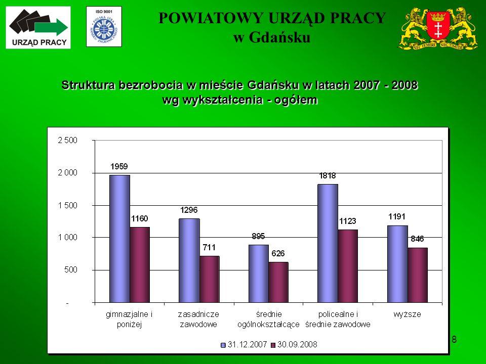 POWIATOWY URZĄD PRACY w Gdańsku 8 Struktura bezrobocia w mieście Gdańsku w latach 2007 - 2008 wg wykształcenia - ogółem