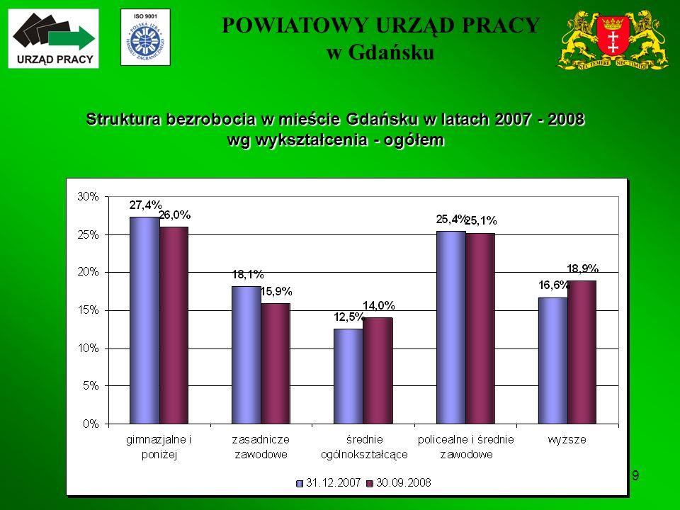 POWIATOWY URZĄD PRACY w Gdańsku 9 Struktura bezrobocia w mieście Gdańsku w latach 2007 - 2008 wg wykształcenia - ogółem