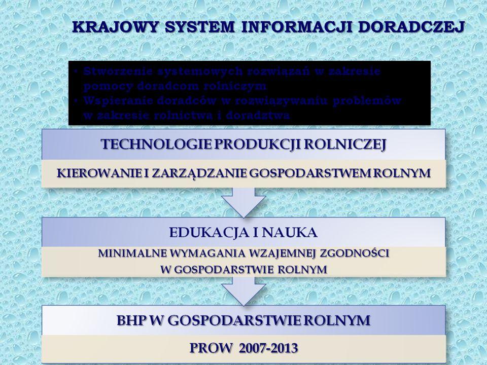 KRAJOWY SYSTEM INFORMACJI DORADCZEJ Stworzenie systemowych rozwiązań w zakresie pomocy doradcom rolniczym Stworzenie systemowych rozwiązań w zakresie pomocy doradcom rolniczym Wspieranie doradców w rozwiązywaniu problemów w zakresie rolnictwa i doradztwa Wspieranie doradców w rozwiązywaniu problemów w zakresie rolnictwa i doradztwa Stworzenie systemowych rozwiązań w zakresie pomocy doradcom rolniczym Stworzenie systemowych rozwiązań w zakresie pomocy doradcom rolniczym Wspieranie doradców w rozwiązywaniu problemów w zakresie rolnictwa i doradztwa Wspieranie doradców w rozwiązywaniu problemów w zakresie rolnictwa i doradztwa