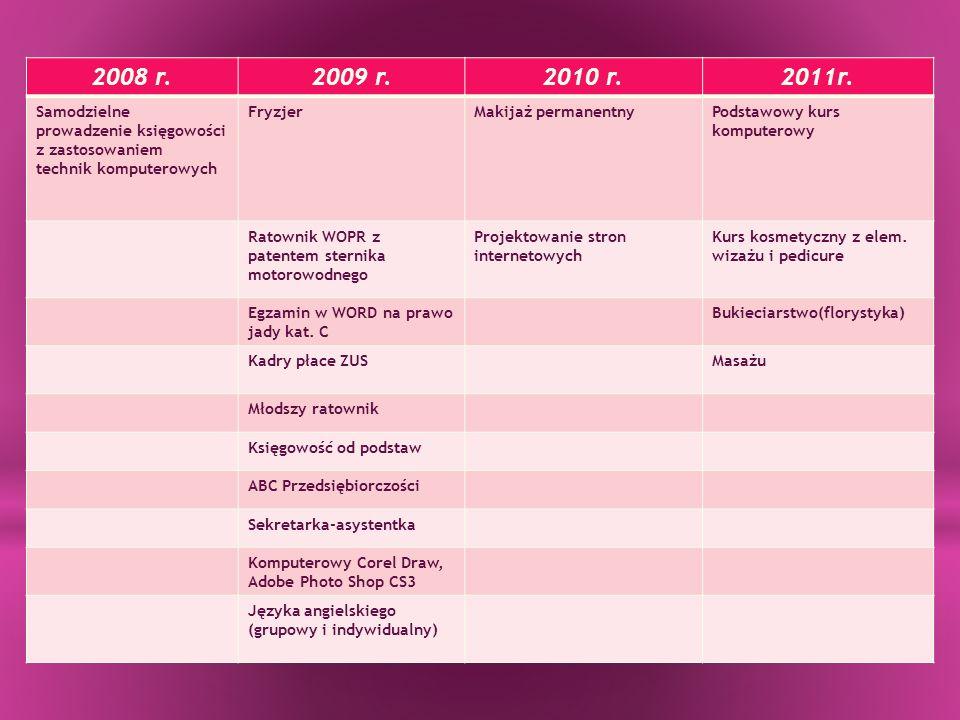2008 r.2009 r.2010 r.2011r. Samodzielne prowadzenie księgowości z zastosowaniem technik komputerowych FryzjerMakijaż permanentnyPodstawowy kurs komput